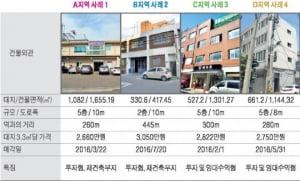 성수역 인근 중소형 빌딩 실거래 사례 및 추천매물