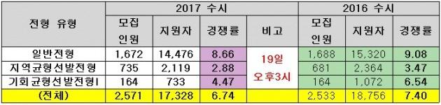 <표>서울대의 2017학년도 수시 지원현황(19일 오후 3시 기준) / 종로학원하늘교육 제공