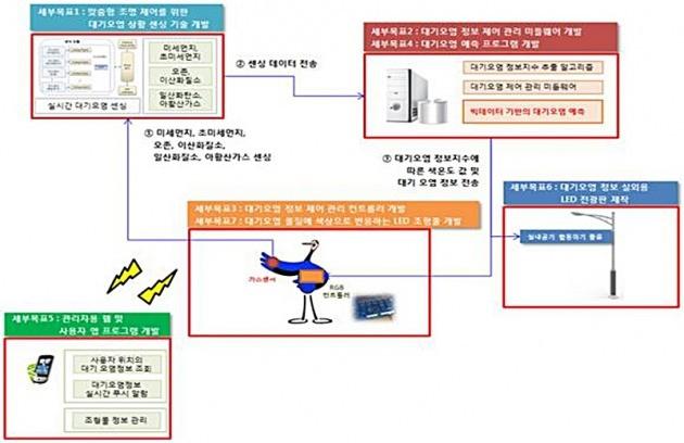 신동일 세종대 교수의 해당 사업 시스템 구성도.