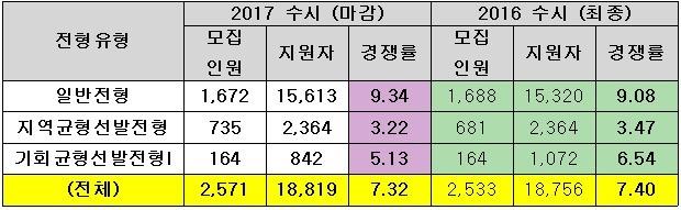 <표>2017학년도 서울대 수시 지원현황 / 종로학원하늘교육 제공