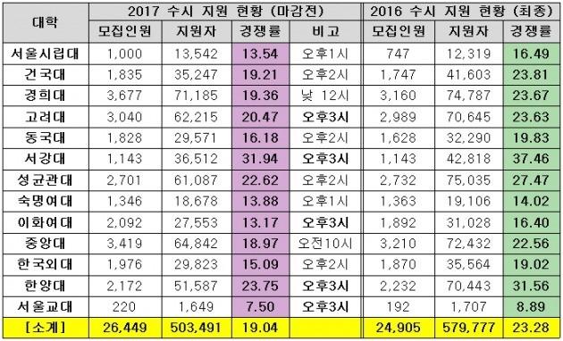 <표>2017 수시 주요대학 지원현황(21일 마감 직전 경쟁률 기준)  / 종로학원하늘교육 제공