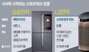 IoT시대 '스마트 집사'를 잡아라…글로벌업체 선점 경쟁