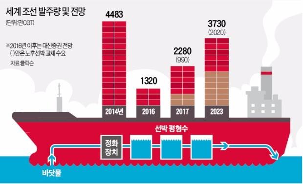 '선박평형수 설비' 의무화…조선업계 희소식 | | 한경닷컴