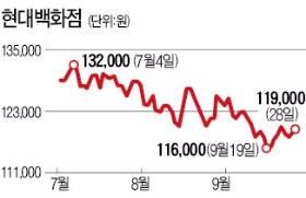 '김영란법' 시행 첫 날…백화점주 타격 없었다