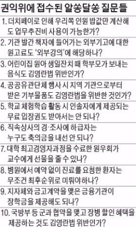 """""""김영란법, 이건 허용되나요?""""…수천건 질문 답변 못한 권익위   정치   한경닷컴"""
