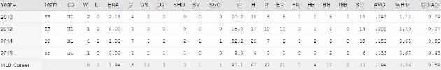 매디슨 범가너의 통산 포스트 시즌 성적. MLB닷컴