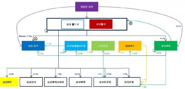 엘리엇이 제안한 삼성그룹 지배구조