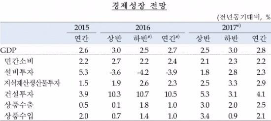 출처_한국은행 경제전망