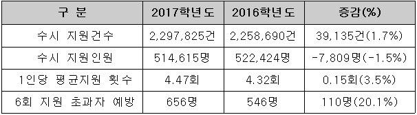 <표>전학년도 대비 수시지원 증감현황 / 대교협 제공