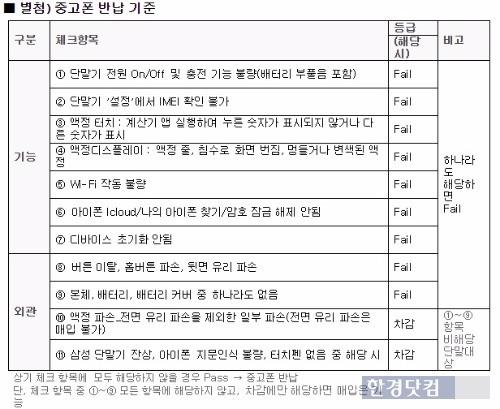 'H플러스 클럽' 중고폰 반납 기준. / 표=LG유플러스 제공