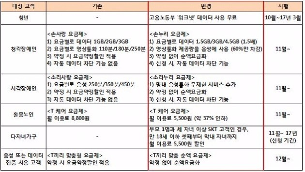 표=SK텔레콤 제공