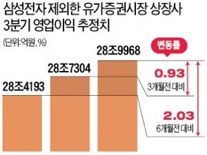 3분기 실적 시즌 본격 개막…반도체·자동차·화학주 '쾌청'