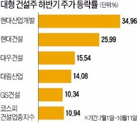 """""""주택시장 호황 지속""""…대형 건설주 휘파람"""