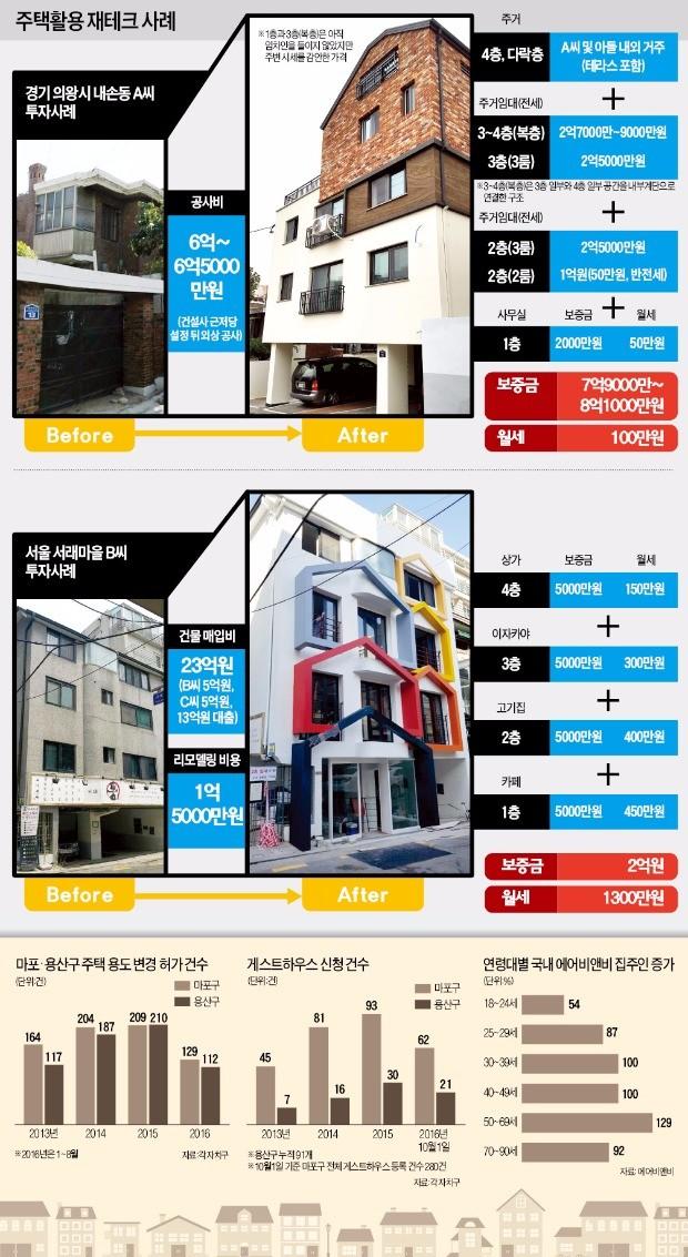 그래픽 = 전희성 기자 lenny80@hankyung.com