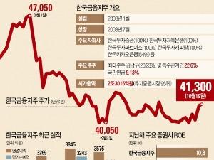 한국금융지주, 저평가 탈출 시동 건다