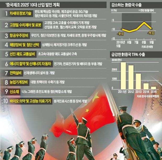 중국 첨단산업도 '홀로서기'…대륙의 반격에 코너 몰린 한국기업   국제   한경닷컴