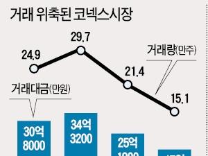 코넥스도 거래대금 반토막…증권사 기업보고서 석달간 '0'