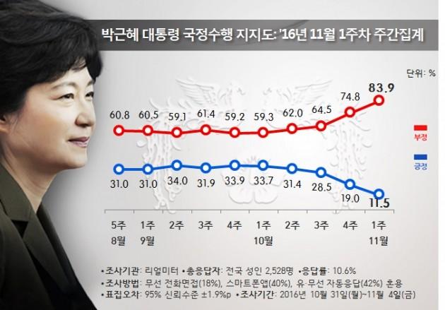 대통령 국정 지지도 제공=리얼미터