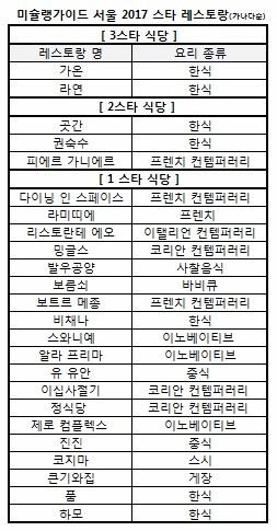 미슐랭가이드 서울편 2017 미슐랭 스타 식당(자료=미쉐린코리아 제공)