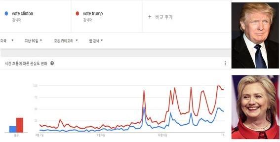 트럼프와 클린턴에 대한 'vote OOO' 검색률 변화 추이. / 세종대 제공