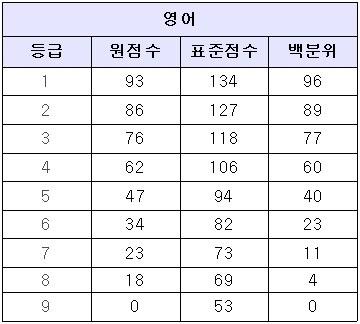 <표>2017학년도 수능 예상 등급컷(17일 오후 8시 기준) / 대성학원 제공