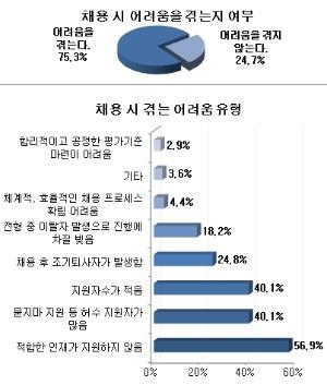 기업들의 75.3%는