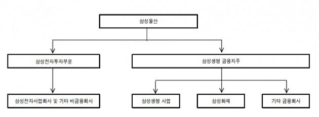 삼성그룹 지배구조 개편 예상도. 사진=하이투자증권