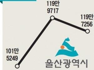 """""""인구유출 막자""""…팔 걷은 울산·거제"""
