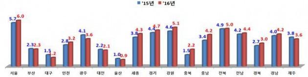 시·도별 기초학력 미달 비율 추이. / 교육부 제공