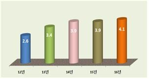 전체 중·고교 기초학력 미달 비율 추이. / 교육부 제공