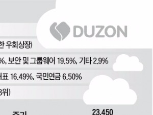 더존비즈온, 신성장동력 '클라우드' 올라타다