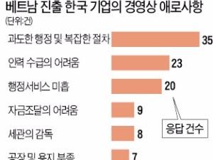 """[2016 베트남 리포트] """"자재·설비 공급망 취약…공무원 커미션 문화 심각"""""""