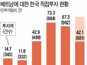 [2016 베트남 리포트] 베트남 외국인 투자 1위는 한국