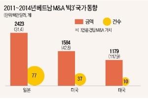 [2016 베트남 리포트] 외국인 보유지분 한도 철폐…미국·일본·태국, 앞다퉈 베트남 기업 M&A