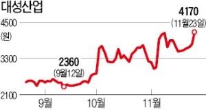 대성산업가스 '몸값'에 엇갈린 눈높이