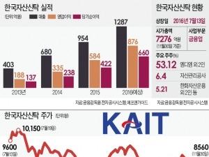 한국자산신탁, 재건축 수주로 주가 상승 '예열'