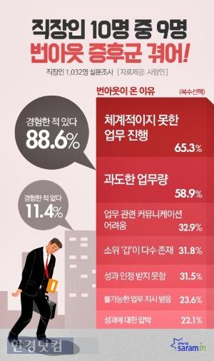직장인 88.6%가 '번아웃 증후군'을 경험한 것으로 조사됐다. / 사람인 제공