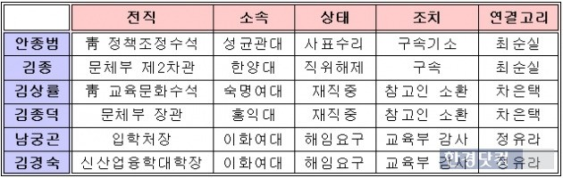 <표>'최순실 국정농단 사태' 연루 교수들의 징계 및 제재 진행상황