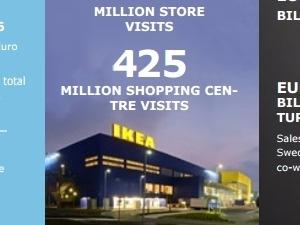 이케아그룹, 지난해 총매출 43조8000억…7% 증가
