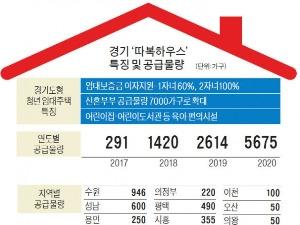 경기도, 신혼부부·청년 임대주택 1만가구 짓는다