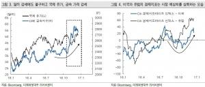 """""""강한 경제개선 기대감…美 경기 수혜주 관심"""""""