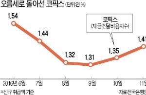 """[시한폭탄 가계빚] 고정이냐, 변동이냐…정부 """"주담대, 고정금리 비중 확대"""""""