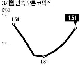 은행 주택담보대출 금리 세 달 연속 '껑충'