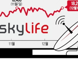 인터넷TV 공세에 흔들리던 스카이라이프, 접시 없는 위성방송·UHD 채널로 '반격'