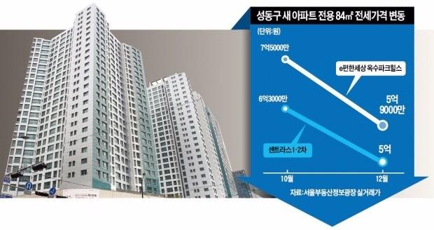 지난달 입주를 시작한 서울 성동구 하왕십리동의 '센트라스 1·2차' 아파트. 한경DB