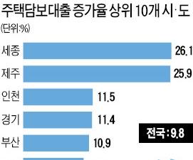 '분양 열기' 세종시·제주·인천, 올해 주택담보대출 증가율 톱3