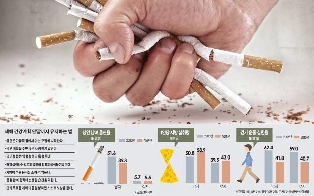 살 빼고 담배 끊고 운동!…건강관리 '하루목표'부터 달성해보세요 | 사회 | 한경닷컴