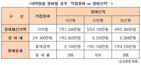 출처_삼성증권