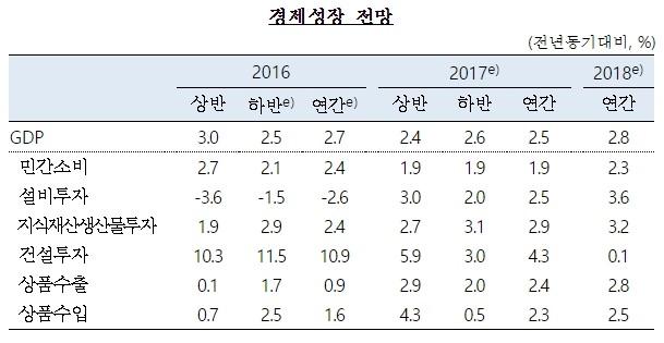 경제성장률 전망치. 사진=한국은행