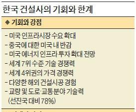 [막 오른 트럼프 시대] 미국 인프라시장…한국에 기회냐, 속빈 강정이냐